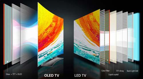oled-vs-led-display