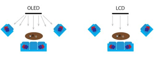 LCD vs Tv OLED angoli di visione