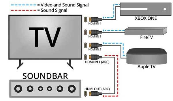 connessioni soundbar altoparlante home theatre